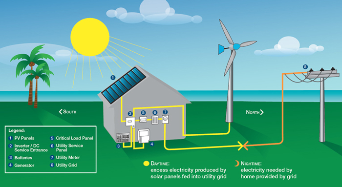4. scope of wind energy